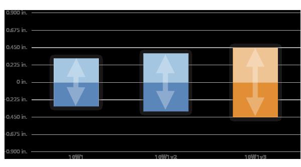 W1v3_Excursion_Chart_ORG